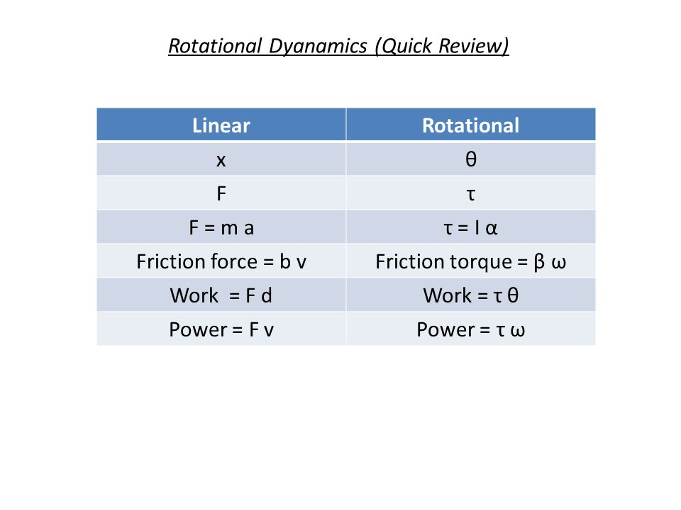 Rotational Dyanamics (Quick Review) LinearRotational xθ Fτ F = m aτ = Ι α Friction force = b vFriction torque = β ω Work = F dWork = τ θ Power = F vPo
