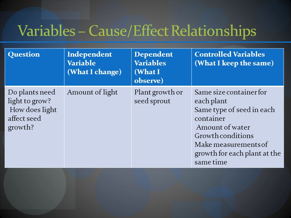 Variables – Cause/Effect Relationships QuestionIndependent Variable (What I change) Dependent Variables (What I observe) Controlled Variables (What I keep the same) Do plants need light to grow.