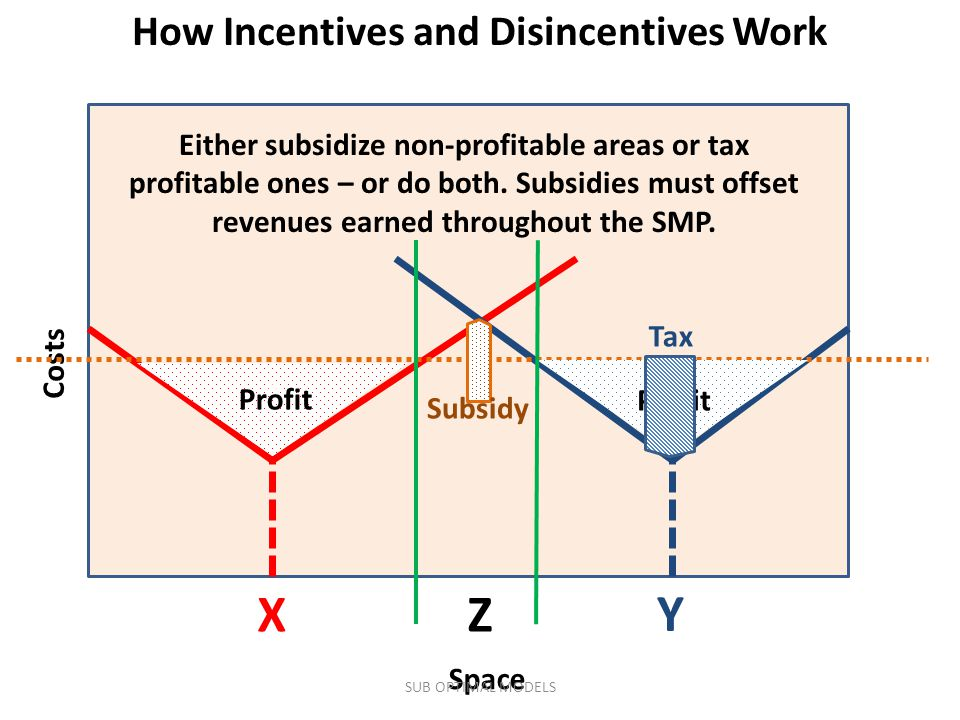 Costs Space X Y How Incentives and Disincentives Work v v Profit Either subsidize non-profitable areas or tax profitable ones – or do both.