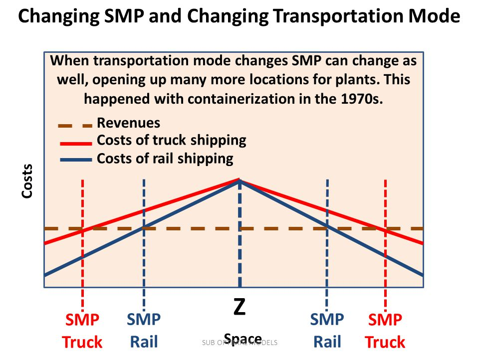 Changing SMP and Changing Transportation Mode Costs Space SMP Rail When transportation mode changes SMP can change as well, opening up many more locations for plants.
