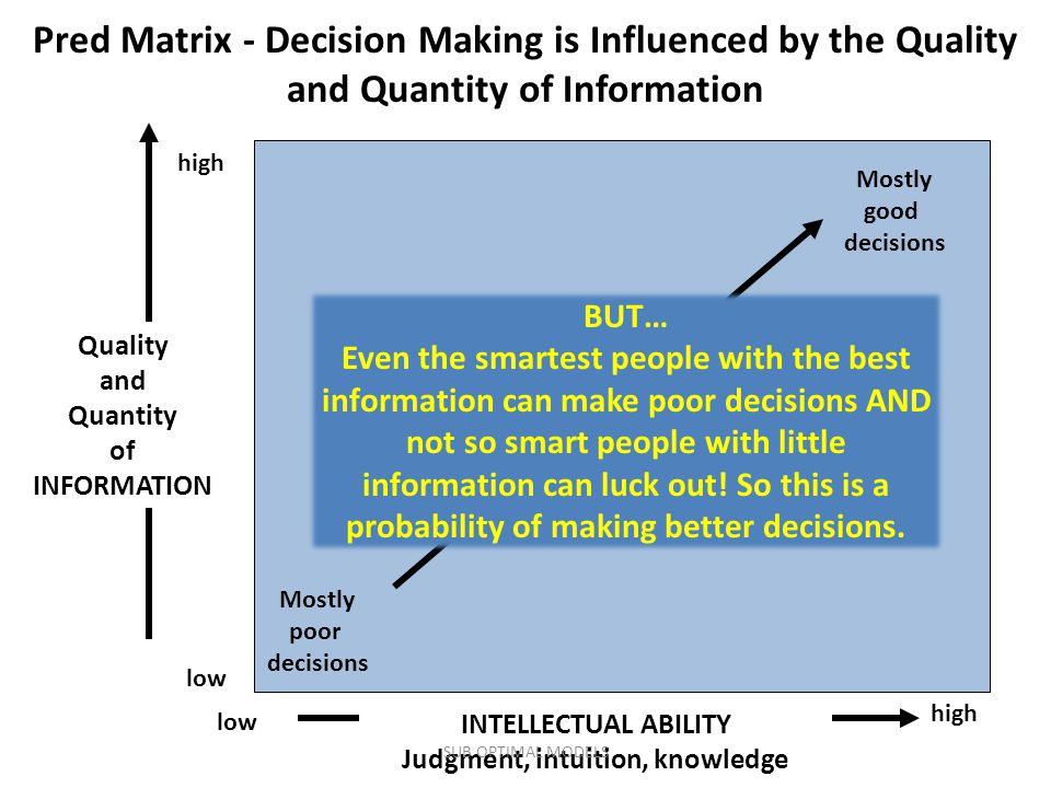 INTELLECTUAL ABILITY Judgment, intuition, knowledge low high low Quality and Quantity of INFORMATION Mostly poor decisions Mostly good decisions Increasingly better decisions Pred Matrix - Decision Making is Influenced by the Quality and Quantity of Information BUT… Even the smartest people with the best information can make poor decisions AND not so smart people with little information can luck out.
