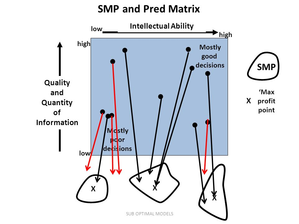Intellectual Ability low high low Quality and Quantity of Information Mostly poor decisions Mostly good decisions SMP and Pred Matrix ● ● ● ● ● ● ● ● ● ● SMP ● X 'Max profit point X X X SUB OPTIMAL MODELS