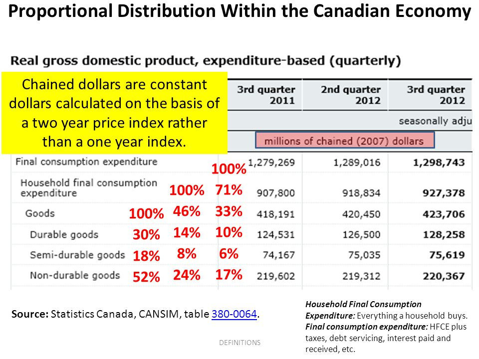 Source: Statistics Canada, CANSIM, table 380-0064.380-0064 Chained dollars are constant dollars calculated on the basis of a two year price index rather than a one year index.
