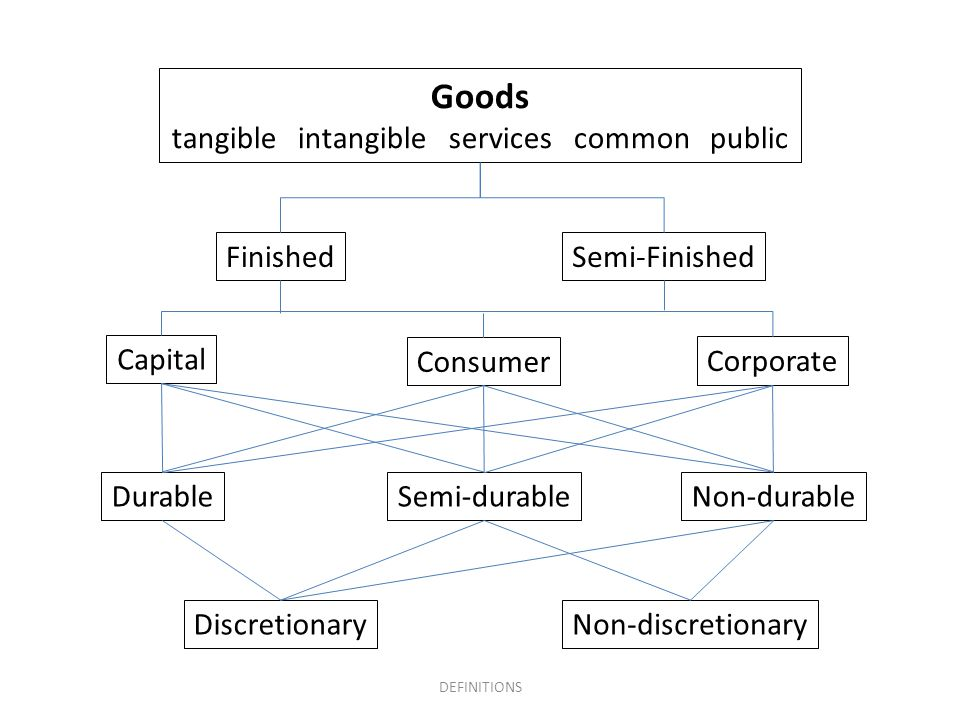 Goods tangible intangible services common public FinishedSemi-Finished Capital Consumer Corporate DurableSemi-durableNon-durable DiscretionaryNon-discretionary DEFINITIONS