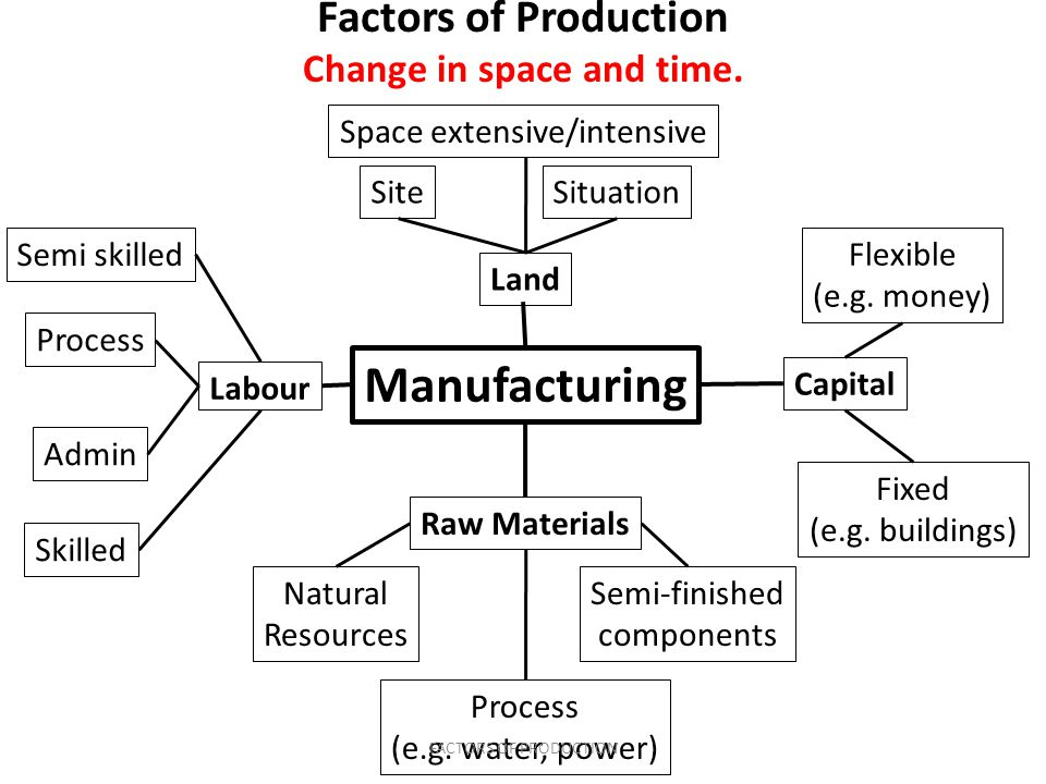 Manufacturing Labour Raw Materials Capital Land Natural Resources Semi-finished components Process (e.g.