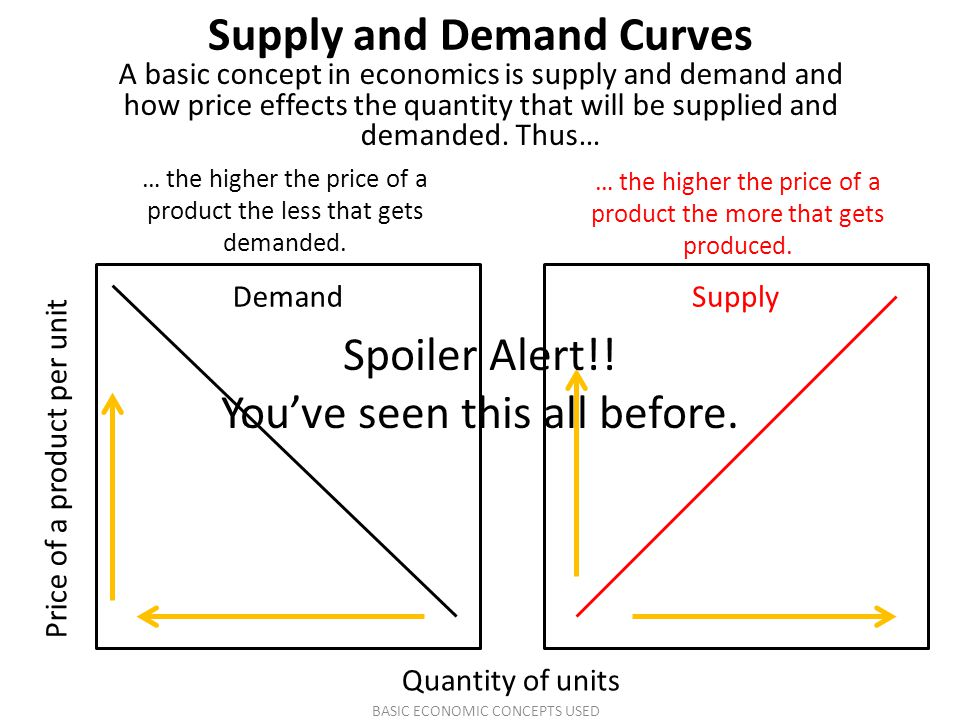 Supply and Demand Curves A basic concept in economics is supply and demand and how price effects the quantity that will be supplied and demanded. Thus