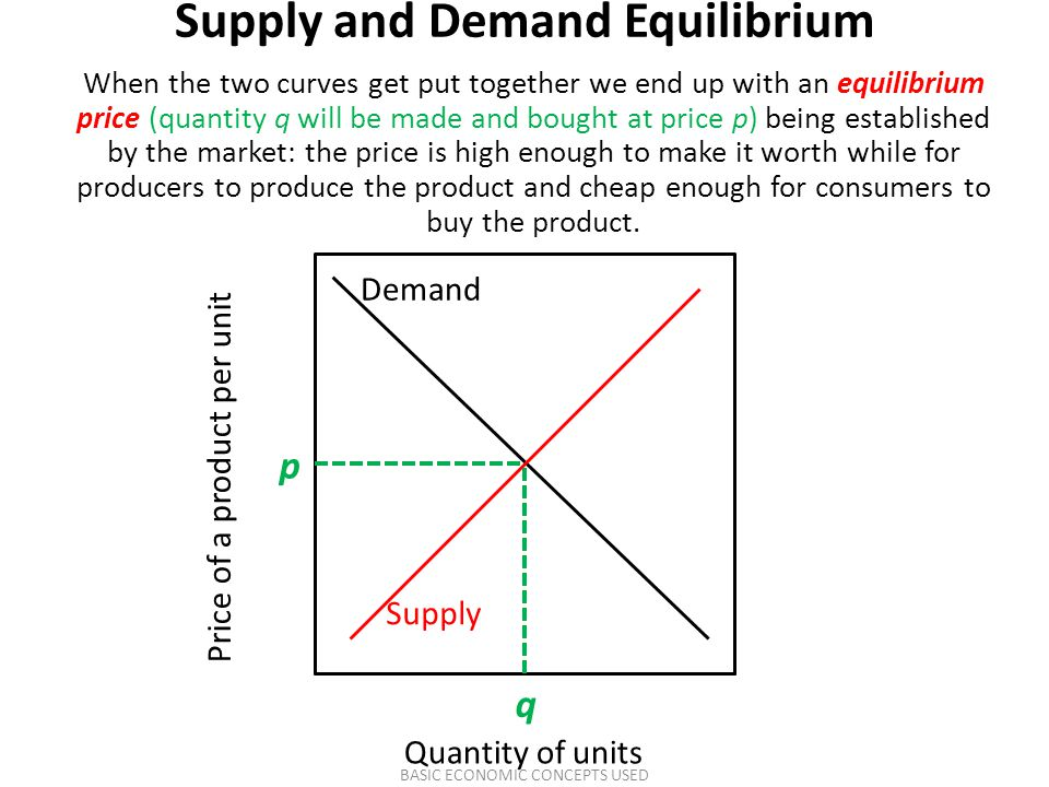 Supply and Demand Equilibrium When the two curves get put together we end up with an equilibrium price (quantity q will be made and bought at price p)