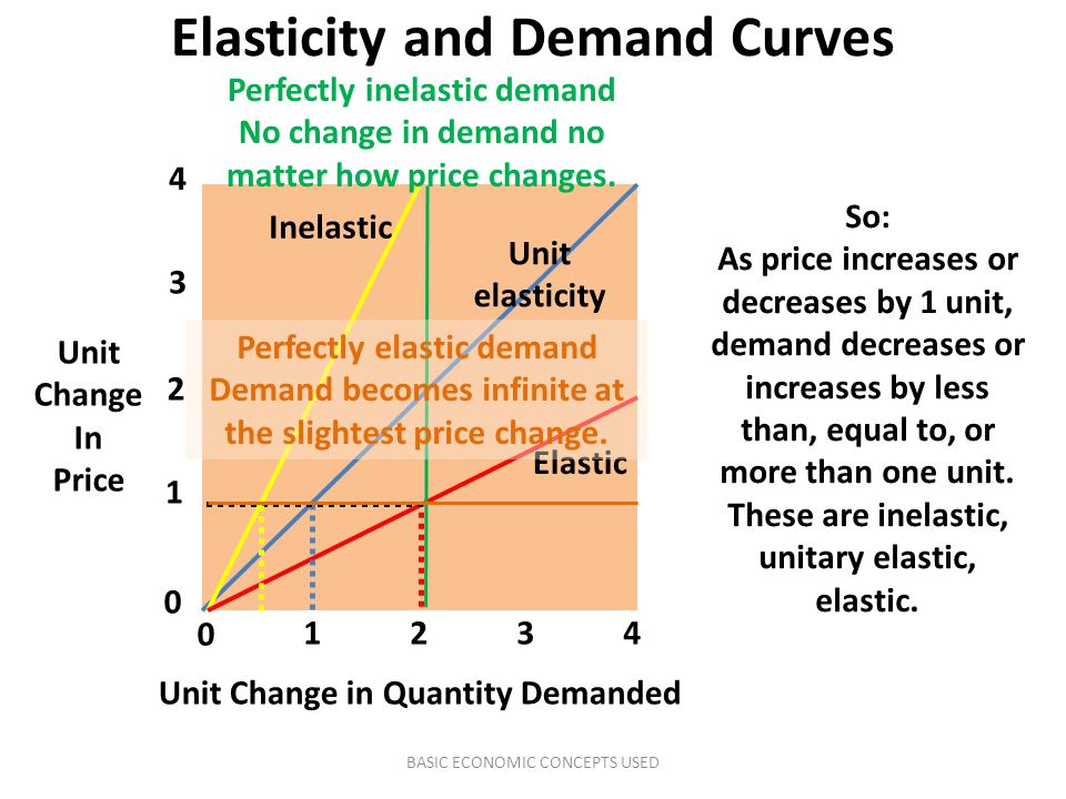 Elasticity and Demand Curves Unit Change In Price Unit Change in Quantity Demanded 0 1 2 3 4 0 1234 Inelastic Unit elasticity Elastic So: As price inc