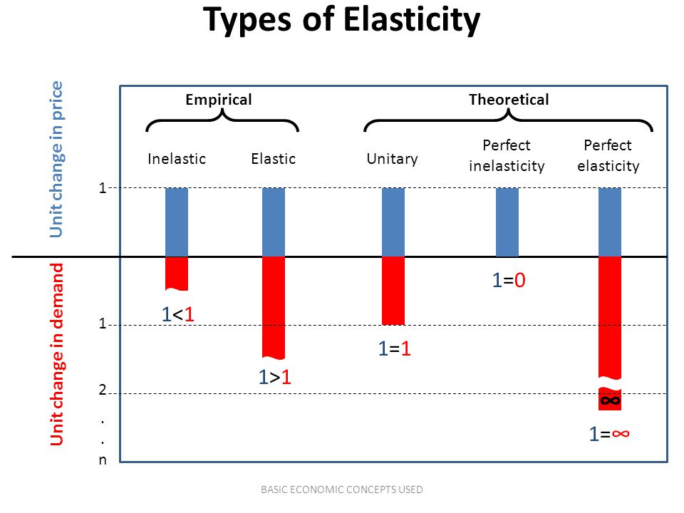 Unit change in price Unit change in demand ∞ Inelastic ElasticUnitary Perfect inelasticity Perfect elasticity 1 1 2..n..n Types of Elasticity TheoreticalEmpirical BASIC ECONOMIC CONCEPTS USED 1<11<1 1>11>1 1=11=1 1=01=0 1=∞1=∞
