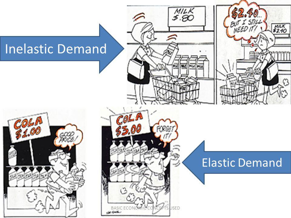 Inelastic Demand Elastic Demand BASIC ECONOMIC CONCEPTS USED
