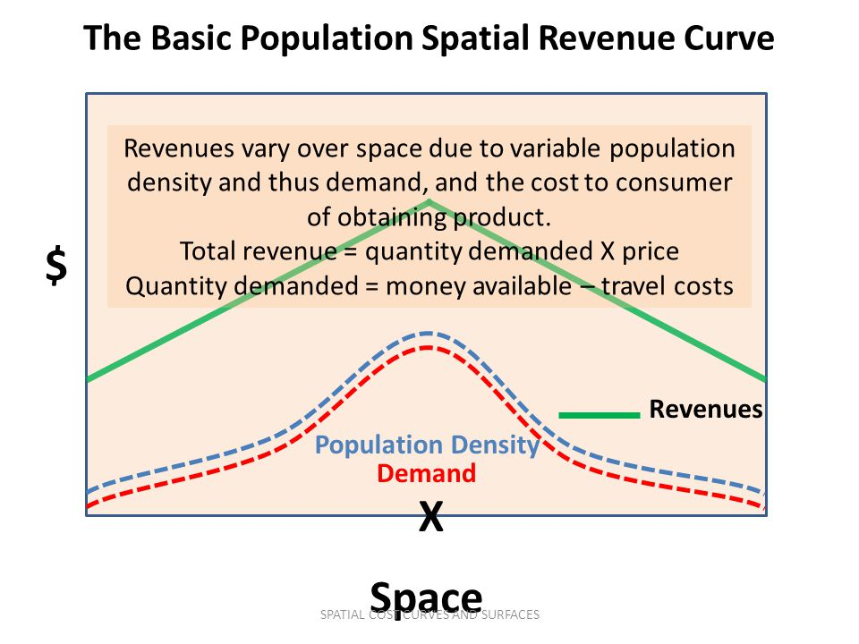 $ Space X Revenues Revenues vary over space due to variable population density and thus demand, and the cost to consumer of obtaining product.