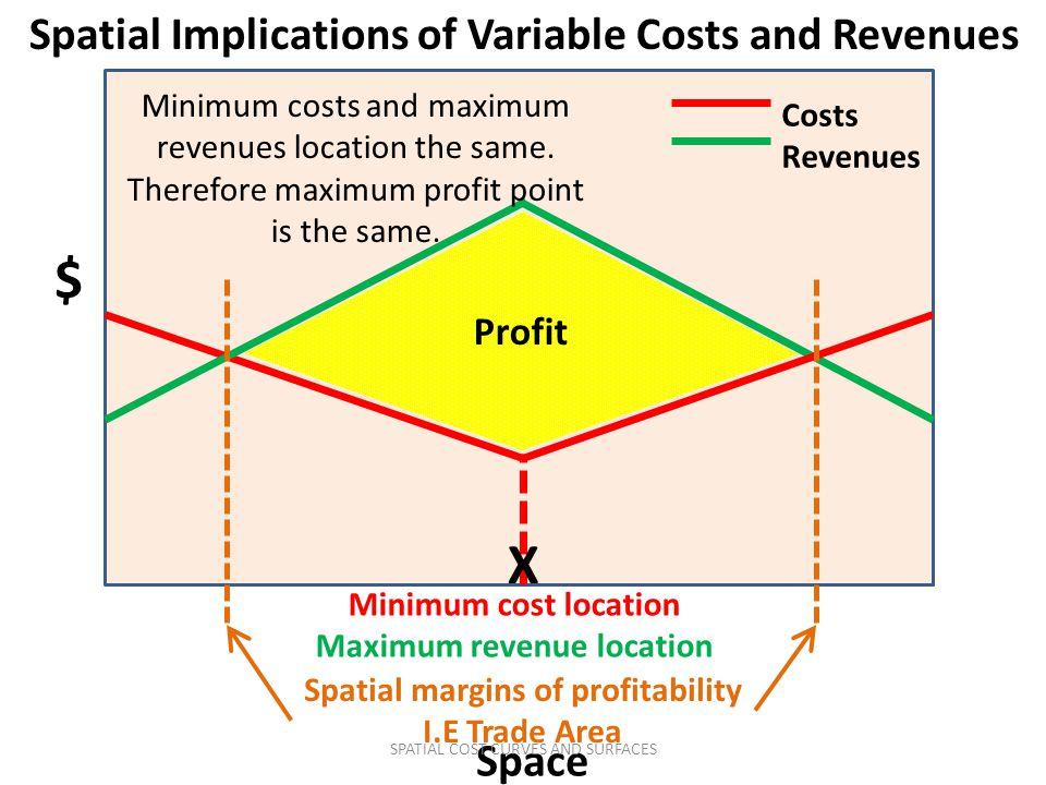 Spatial Implications of Variable Costs and Revenues $ Spatial margins of profitability I.E Trade Area X Costs Revenues Minimum cost location Maximum revenue location Profit Minimum costs and maximum revenues location the same.