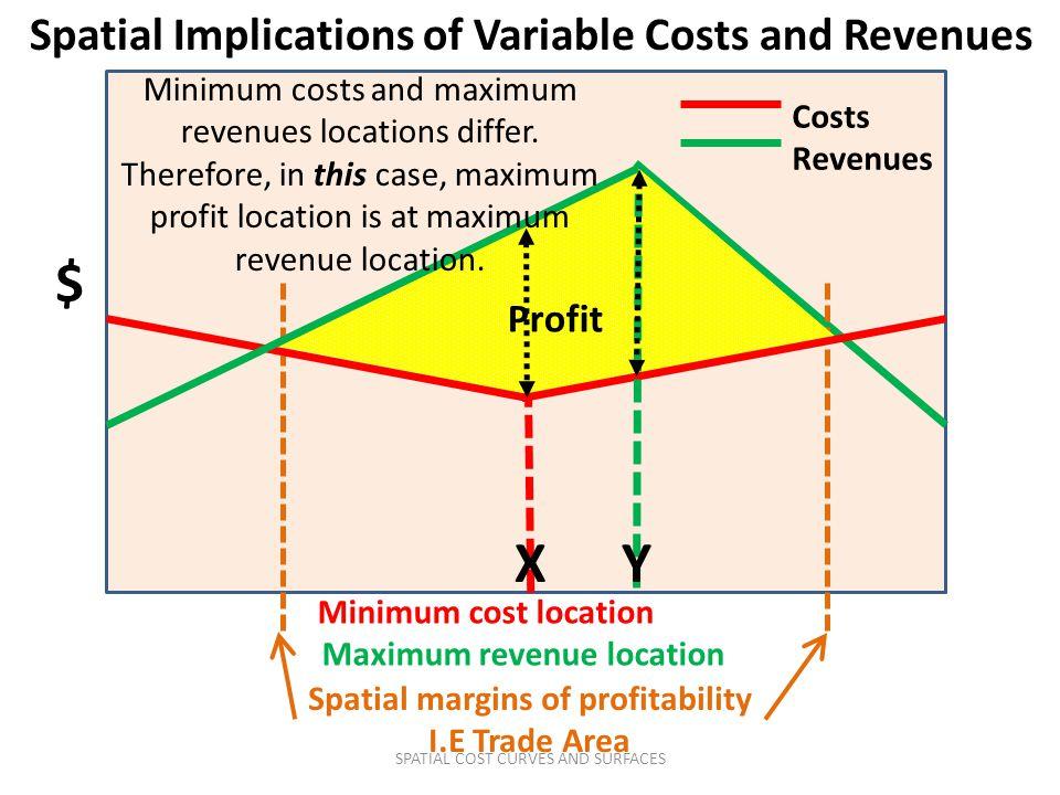 Spatial Implications of Variable Costs and Revenues $ Spatial margins of profitability I.E Trade Area X Costs Revenues Minimum cost location Maximum revenue location Profit Y Minimum costs and maximum revenues locations differ.