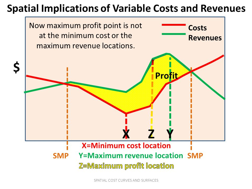 Spatial Implications of Variable Costs and Revenues $ SMP Costs Revenues SMP Now maximum profit point is not at the minimum cost or the maximum revenu