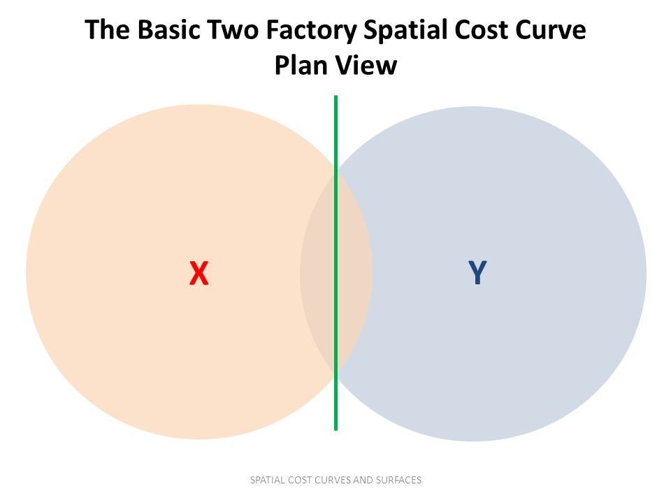 X Y The Basic Two Factory Spatial Cost Curve Plan View SPATIAL COST CURVES AND SURFACES