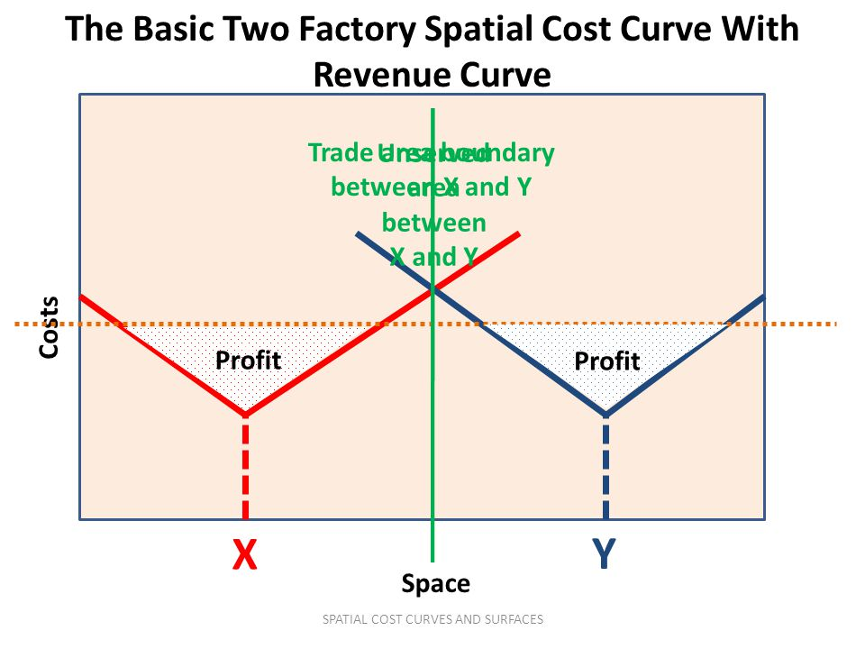 Costs Space X Trade area boundary between X and Y Y The Basic Two Factory Spatial Cost Curve With Revenue Curve v v Profit Unserved area between X and Y SPATIAL COST CURVES AND SURFACES