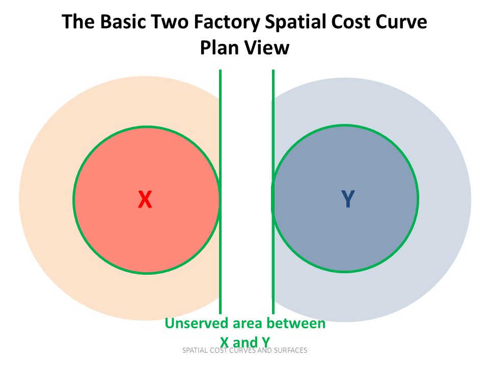 X Y The Basic Two Factory Spatial Cost Curve Plan View Unserved area between X and Y SPATIAL COST CURVES AND SURFACES