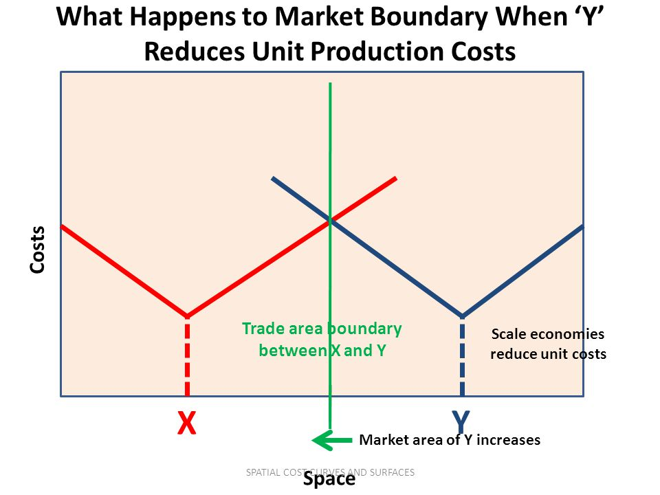 What Happens to Market Boundary When 'Y' Reduces Unit Production Costs Costs Space X Trade area boundary between X and Y Y Scale economies reduce unit