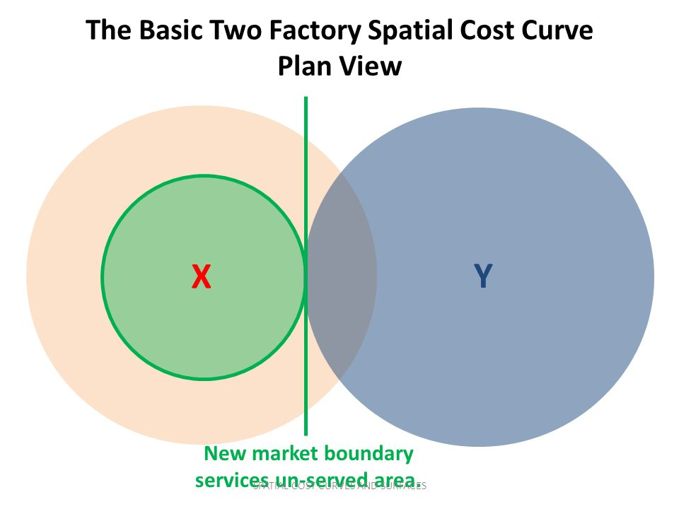 X Y The Basic Two Factory Spatial Cost Curve Plan View New market boundary services un-served area. SPATIAL COST CURVES AND SURFACES