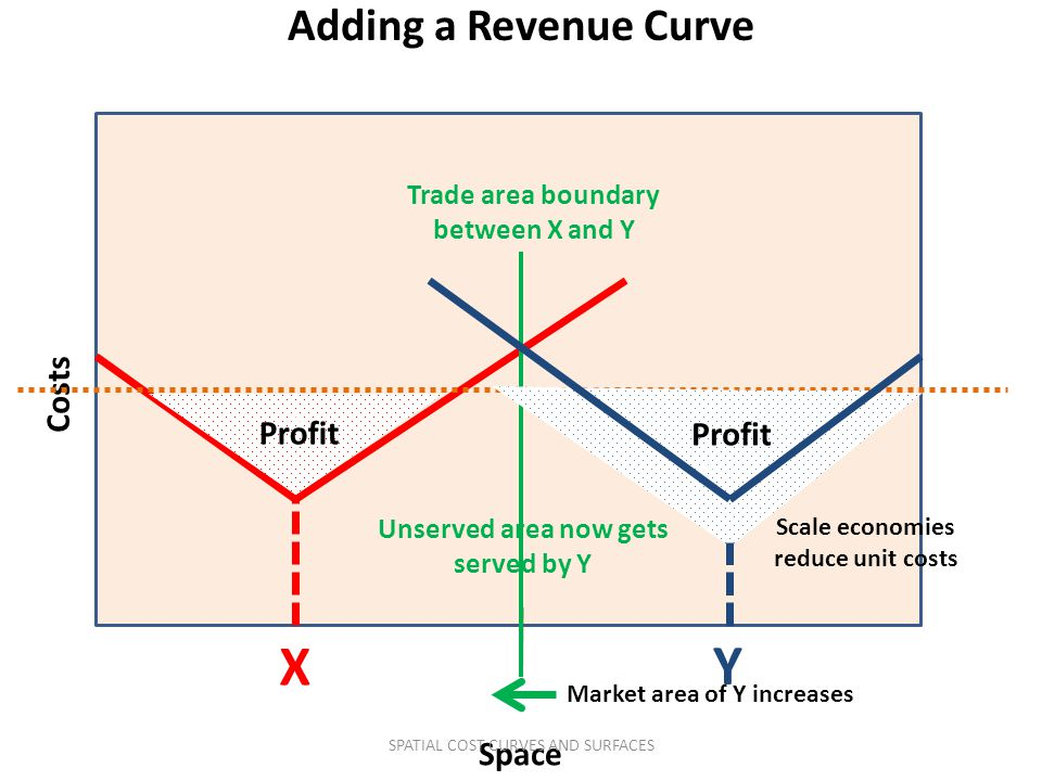 Adding a Revenue Curve Costs Space X Trade area boundary between X and Y Y Scale economies reduce unit costs Market area of Y increases v v Profit v U