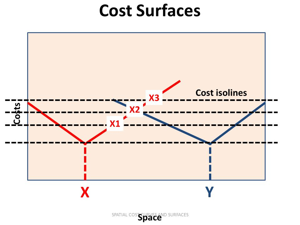 Costs Space X Y Cost Surfaces Cost isolines X1 X2 X3 SPATIAL COST CURVES AND SURFACES