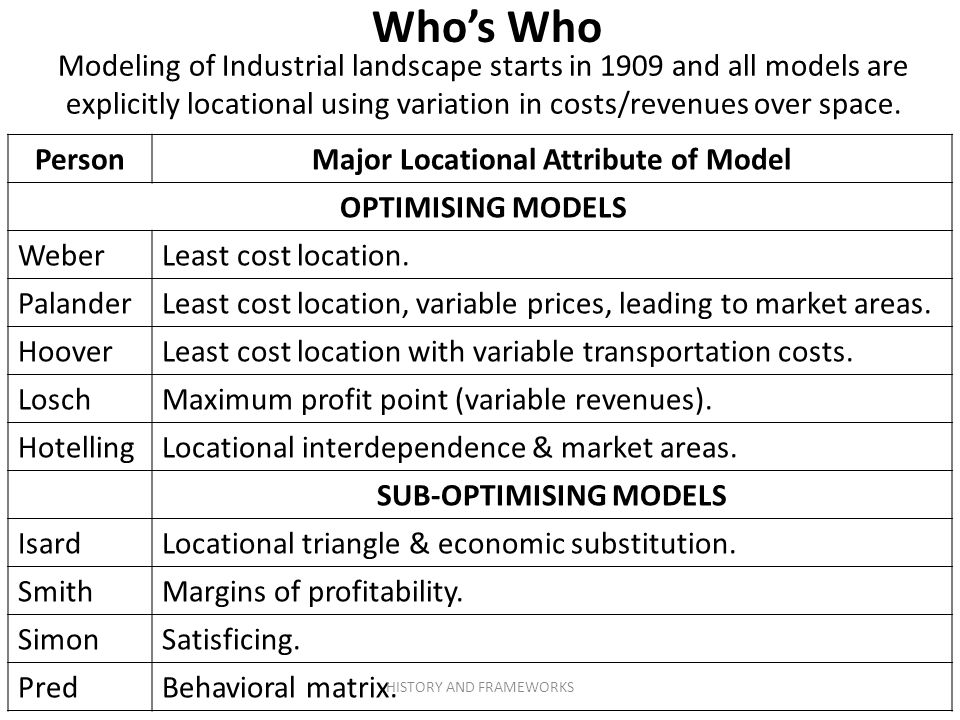 Who's Who PersonMajor Locational Attribute of Model OPTIMISING MODELS WeberLeast cost location.