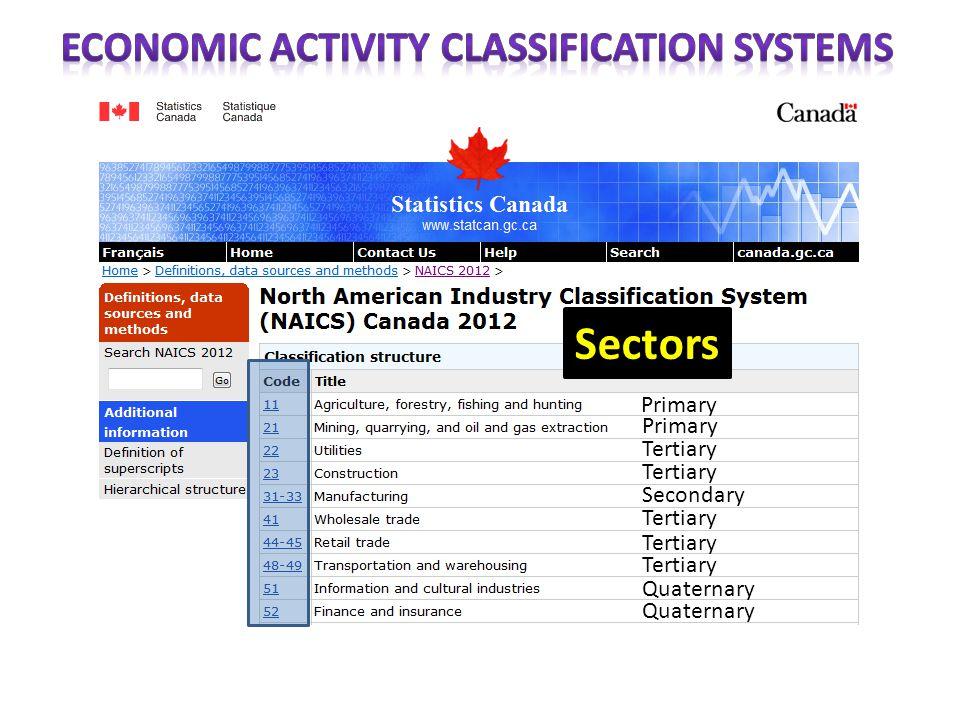 Sectors Primary Tertiary Secondary Tertiary Quaternary