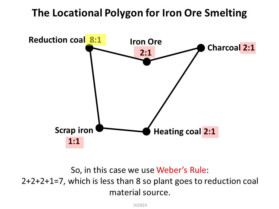 The Locational Polygon for Iron Ore Smelting ●● ● Reduction coal 8:1 Charcoal 2:1 Heating coal 2:1 ● ● Iron Ore 2:1 Scrap iron 1:1 WEBER So, in this case we use Weber's Rule: 2+2+2+1=7, which is less than 8 so plant goes to reduction coal material source.