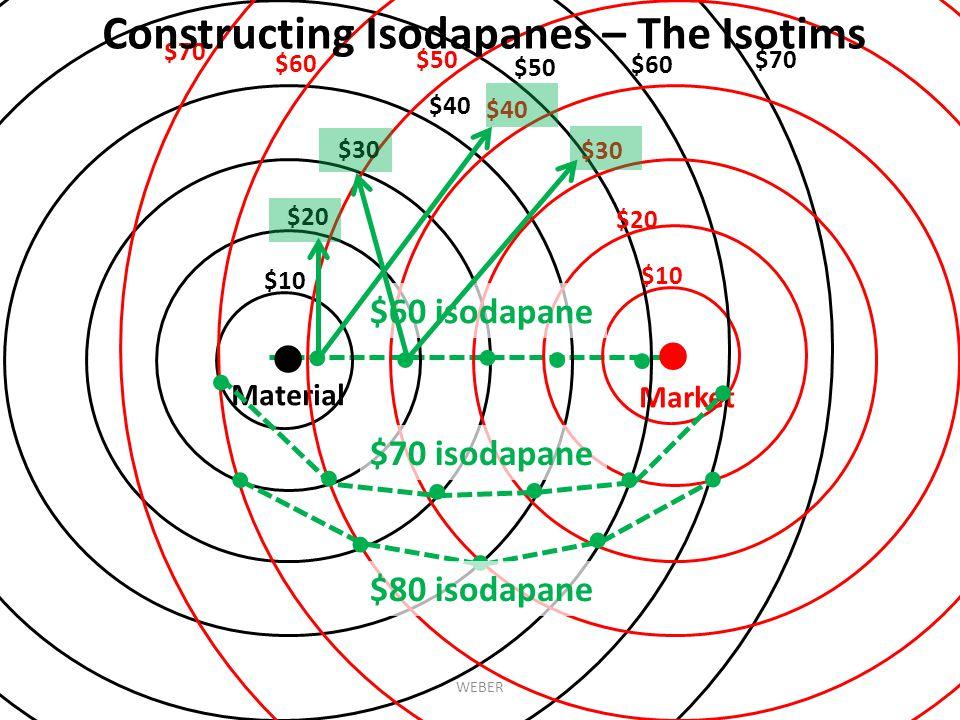 ● ● Material Market $10 $20 $30 $40 $50 $60 $70 $10 $20 $30 $40 $50 $60 $70 Constructing Isodapanes – The Isotims ● ● ● ● ● ●● ● ● ● ● ● ●● ● ● $60 isodapane $70 isodapane $80 isodapane WEBER