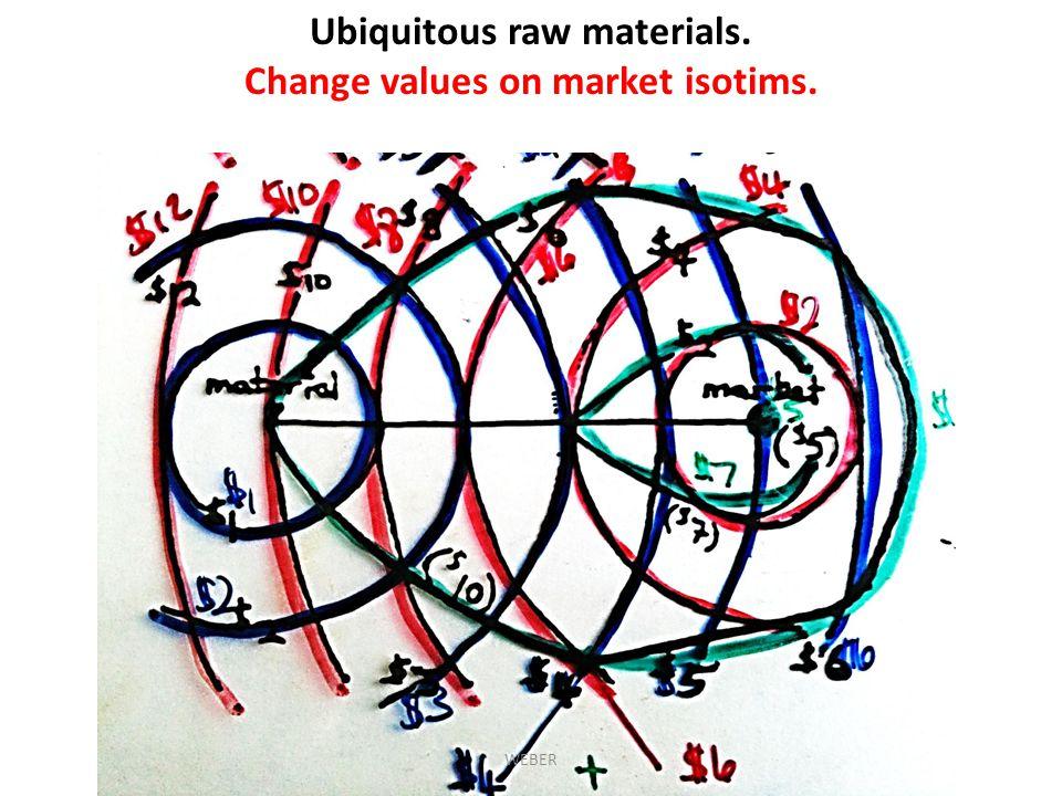 Ubiquitous raw materials. Change values on market isotims. WEBER
