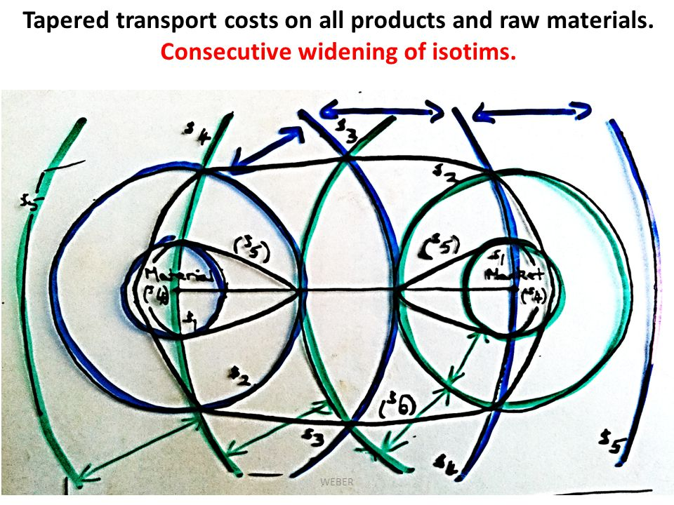 Tapered transport costs on all products and raw materials. Consecutive widening of isotims. WEBER
