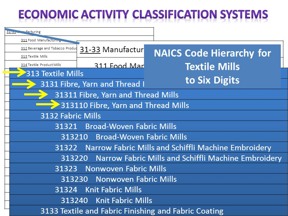 31-33 Manufacturing 311 Food Manufacturing 312 Beverage and Tobacco Product Manufacturing 313 Textile Mills 314 Textile Product Mills 315 Clothing Man