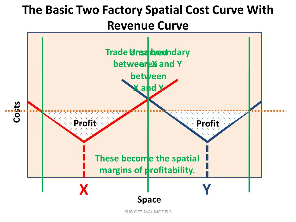 Costs Space X Trade area boundary between X and Y Y The Basic Two Factory Spatial Cost Curve With Revenue Curve v v Profit Unserved area between X and Y These become the spatial margins of profitability.