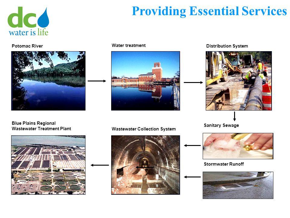 Providing Essential Services Potomac River Water treatment Distribution System Blue Plains Regional Wastewater Treatment Plant Wastewater Collection S