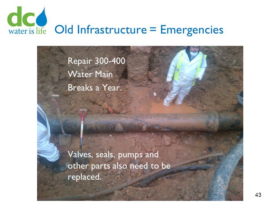 Old Infrastructure = Emergencies Repair 300-400 Water Main Breaks a Year.