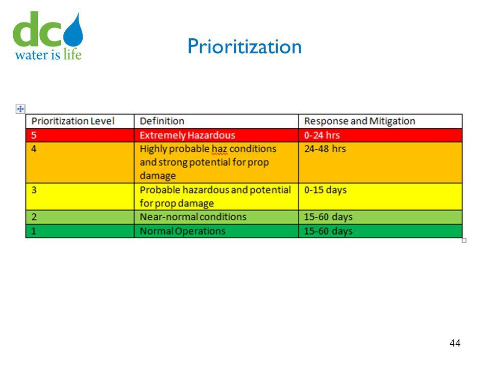 Prioritization 44