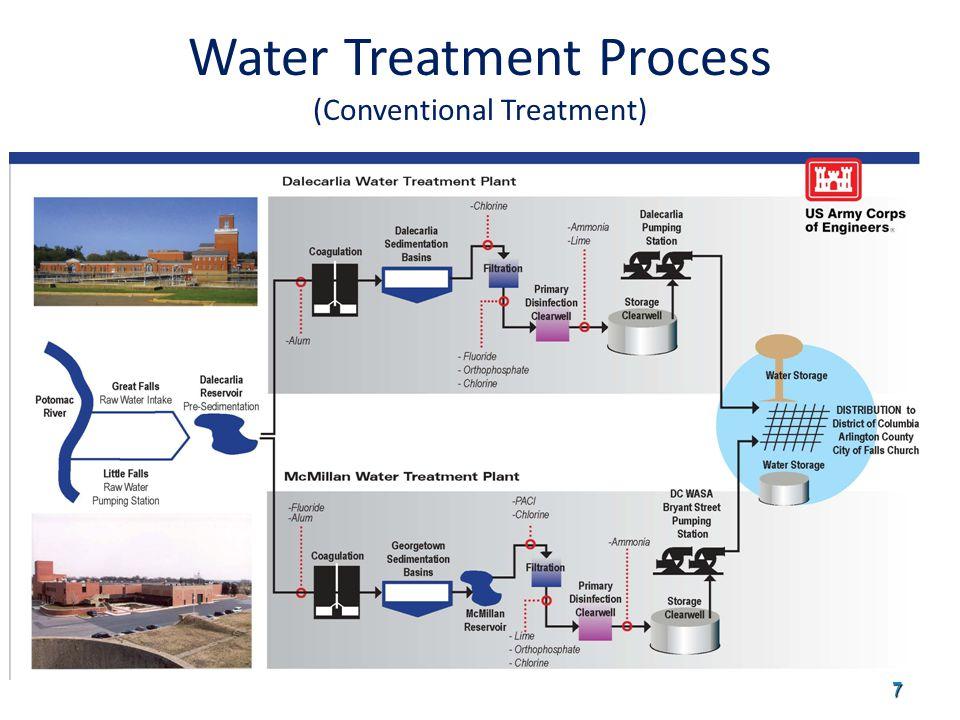 8 Dalecarlia Water Treatment Plant Treats between 100-160 million gallons per day
