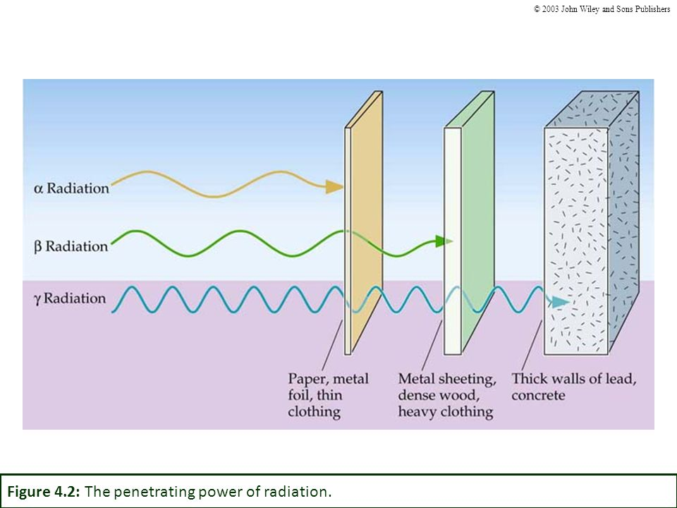 Figure 4.2: The penetrating power of radiation. © 2003 John Wiley and Sons Publishers