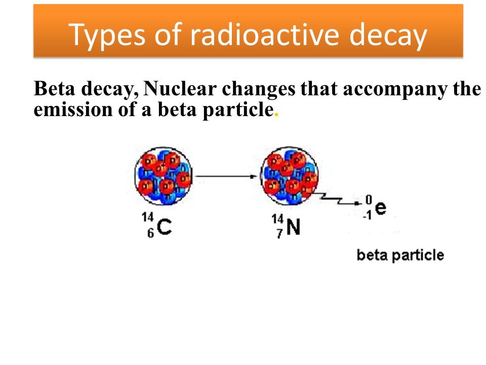 Beta decay, Nuclear changes that accompany the emission of a beta particle. Types of radioactive decay