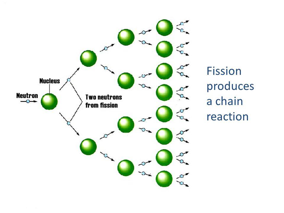 Fission produces a chain reaction