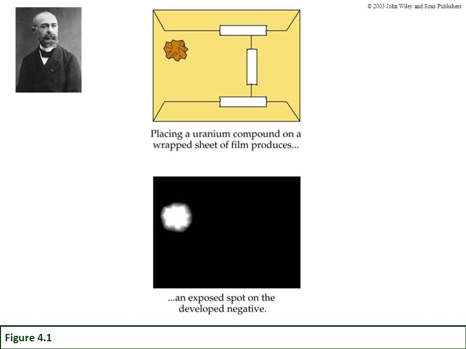 Figure 4.1 © 2003 John Wiley and Sons Publishers