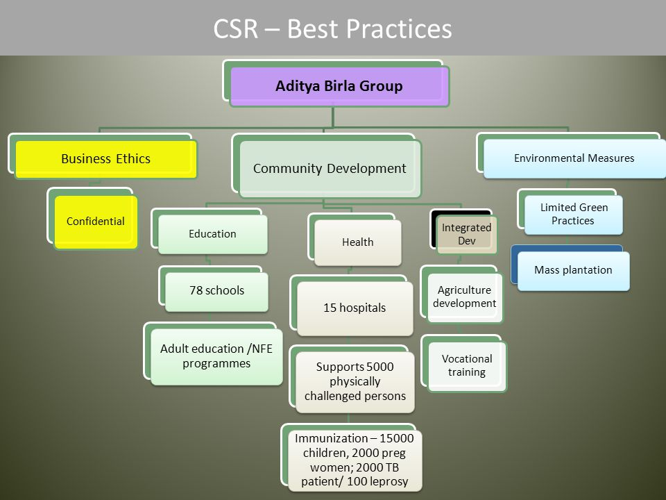 CSR – Best Practices Aditya Birla Group Business Ethics Confidential Community Development Education 78 schools Adult education /NFE programmes Health 15 hospitals Supports 5000 physically challenged persons Immunization – 15000 children, 2000 preg women; 2000 TB patient/ 100 leprosy Integrated Dev Agriculture development Vocational training Environmental Measures Limited Green Practices Mass plantation