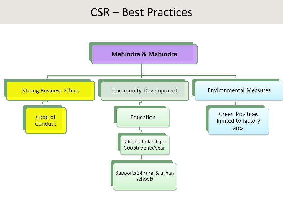 CSR – Best Practices Mahindra & Mahindra Strong Business Ethics Code of Conduct Community DevelopmentEducation Talent scholarship – 300 students/year Supports 34 rural & urban schools Environmental Measures Green Practices limited to factory area