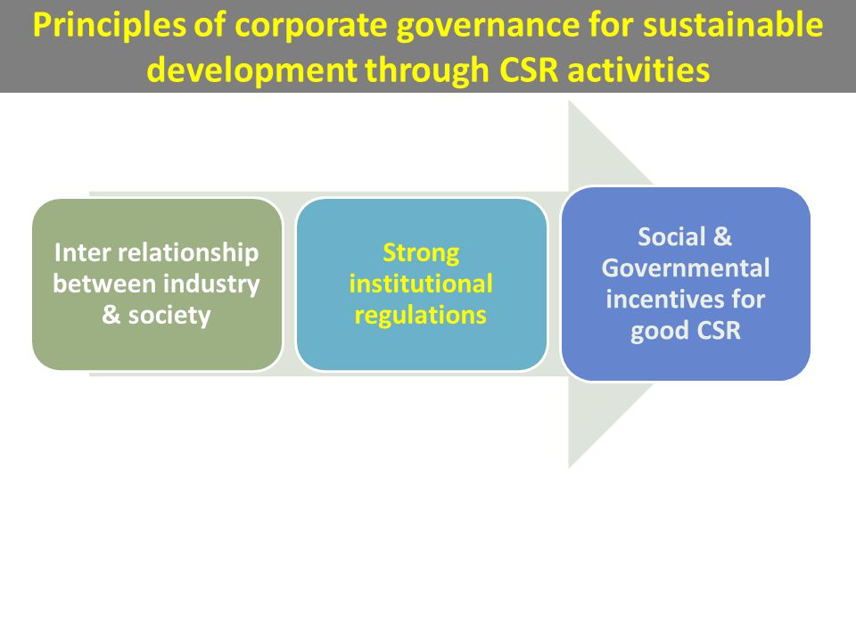 Principles of corporate governance for sustainable development through CSR activities Inter relationship between industry & society Strong institutional regulations Social & Governmental incentives for good CSR