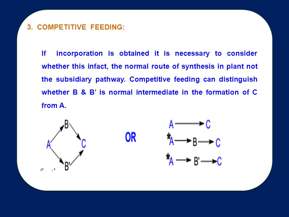 3. COMPETITIVE FEEDING: If incorporation is obtained it is necessary to consider whether this infact, the normal route of synthesis in plant not the s