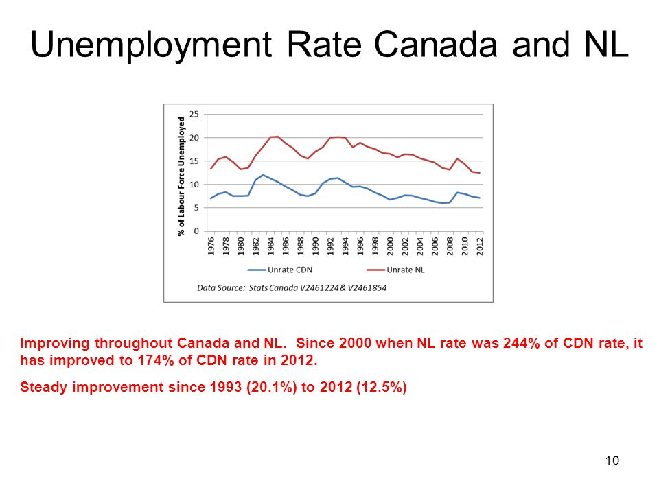 Unemployment Rate Canada and NL Improving throughout Canada and NL.