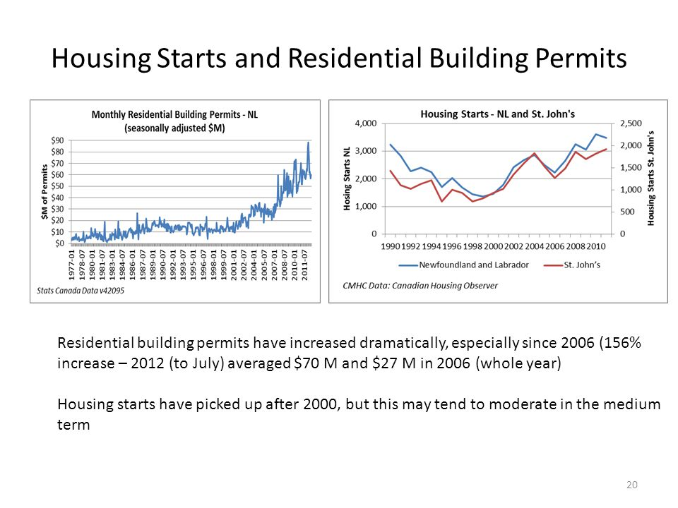 Housing Starts and Residential Building Permits Residential building permits have increased dramatically, especially since 2006 (156% increase – 2012 (to July) averaged $70 M and $27 M in 2006 (whole year) Housing starts have picked up after 2000, but this may tend to moderate in the medium term 20