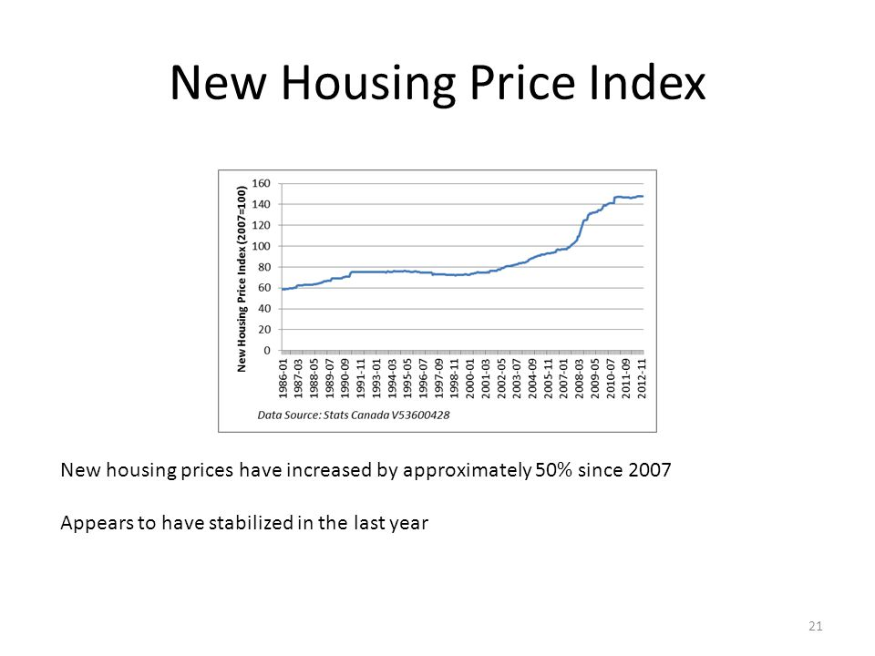 New Housing Price Index New housing prices have increased by approximately 50% since 2007 Appears to have stabilized in the last year 21