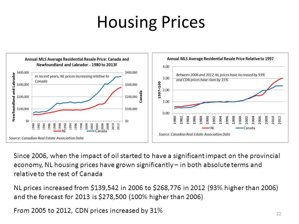 Housing Prices Since 2006, when the impact of oil started to have a significant impact on the provincial economy, NL housing prices have grown significantly – in both absolute terms and relative to the rest of Canada NL prices increased from $139,542 in 2006 to $268,776 in 2012 (93% higher than 2006) and the forecast for 2013 is $278,500 (100% higher than 2006) From 2005 to 2012, CDN prices increased by 31% 22