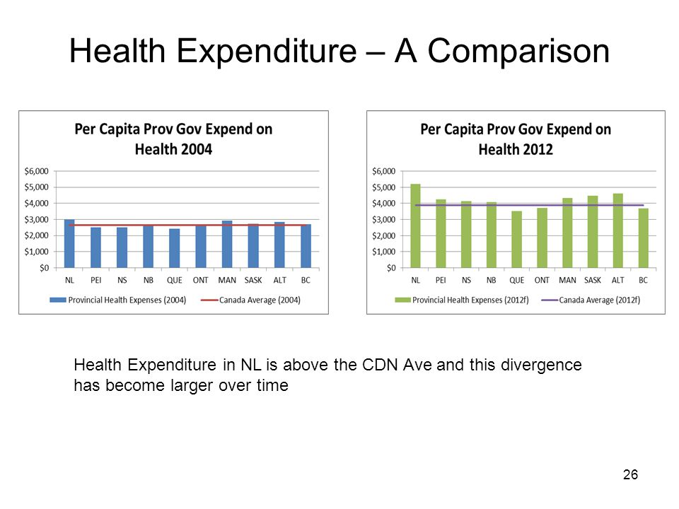 Health Expenditure – A Comparison 26 Health Expenditure in NL is above the CDN Ave and this divergence has become larger over time